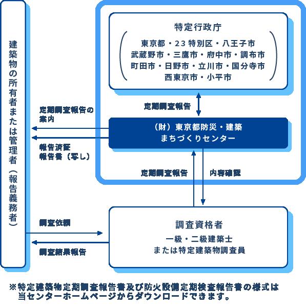 東京都内における特定建築物定期報告の手続きのフロー